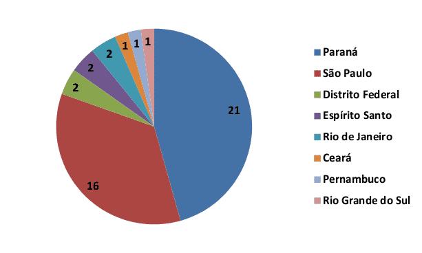 Gráfico Participação por região do Brasil no AGA 2013