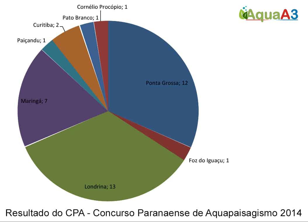 Gráfico Resultado do CPA - Concurso Paranaense de Aquapaisagismo 2014