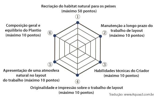 Diretrizes de Classificação do Concurso IAPLC em português
