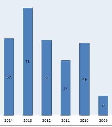 Resultado IAPLC 2014 Rank Brasileiro estastisticas