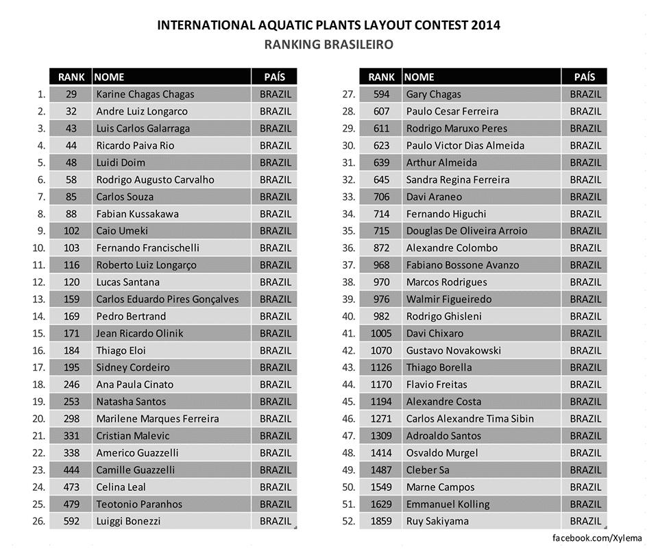 Resultado IAPLC 2014 Rank Brasileiro