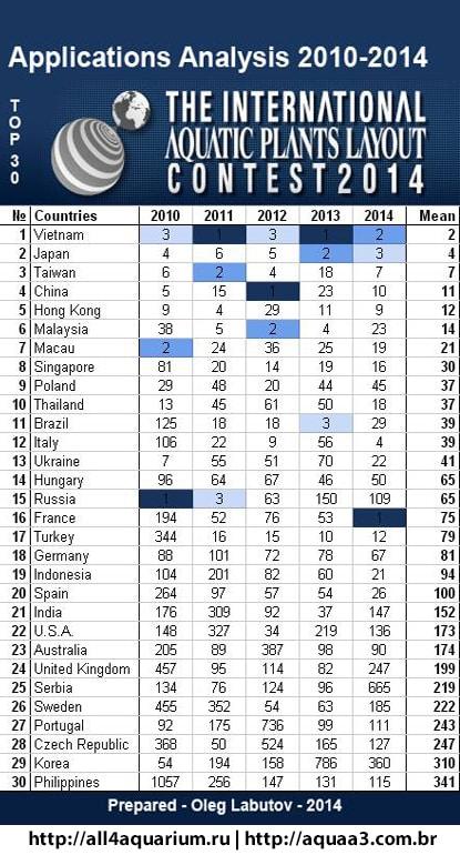 Resultado IAPLC 2014 melhores