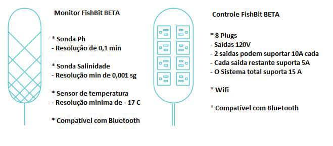 FishBit - Especificações do produto