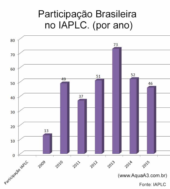 Participação Brasileira no IAPLC 2015