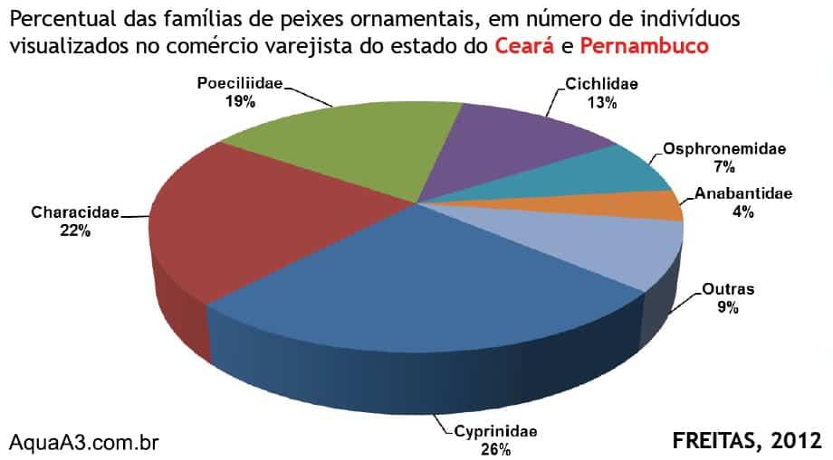 Percentual de família de peixes ornamentais mais utilizadas no varejo