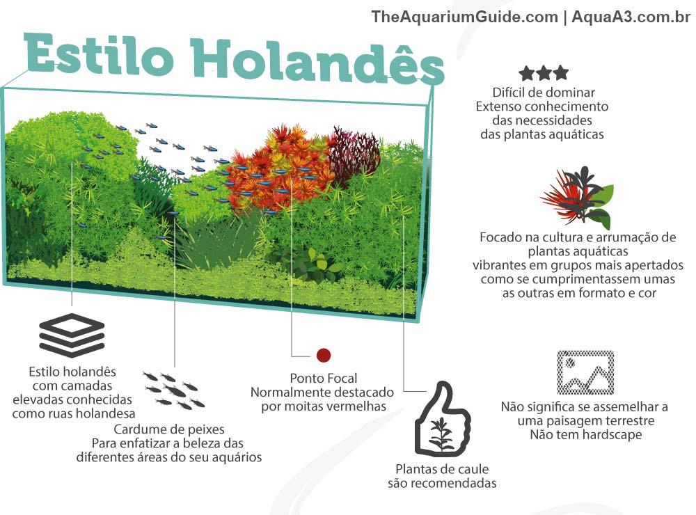 Estilo holandês no aquapaisagismo