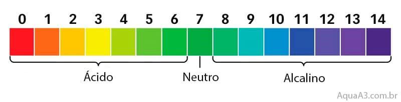 pH neutro serve para todo tipo de peixe